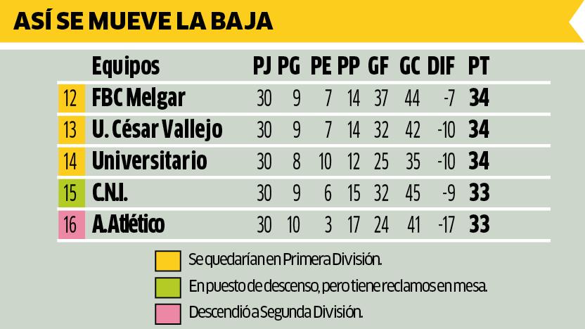 Universitario y Vallejo podrían jugar un partido por la baja.