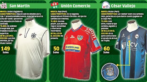 Aurich innovo y la camiseta de la San Martín está entre las más caras.